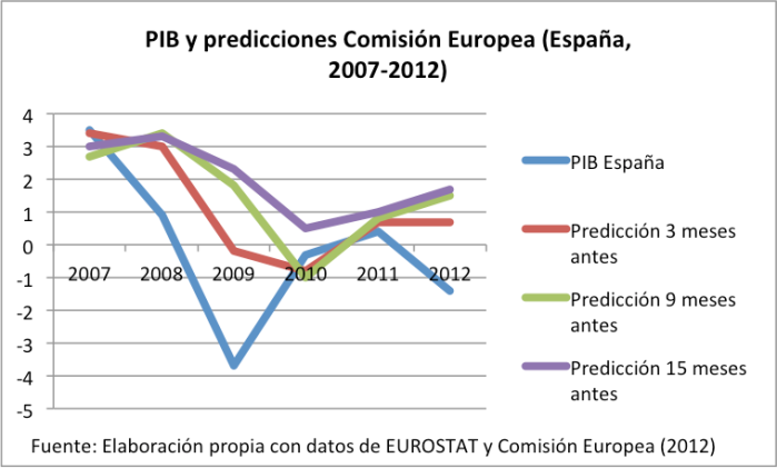 EurostatycomsiónEU